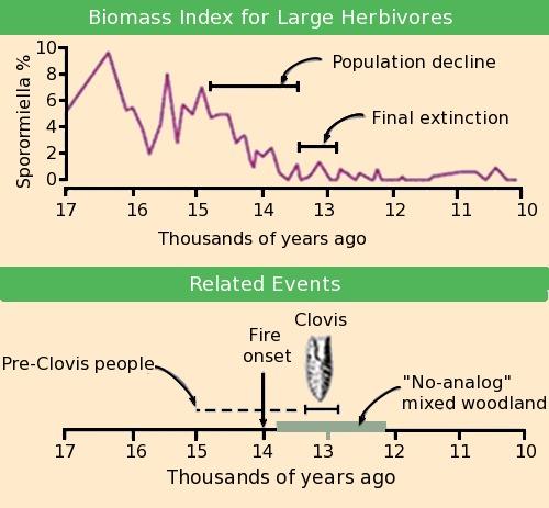 Declinación_de_biomasa_y_eventos_relacionados_en_América_del_Norte