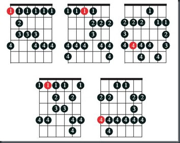 Musicians Resources: Blues Scales: The Full Five
