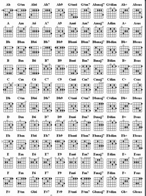Musicians Resources: Basic Guitar Chord Chart