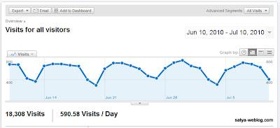 Blog Web Scripting Stats