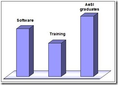 aesi-training-softwares-used-by-aesi-graduates