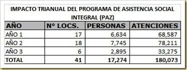 impacto_de_PAZ