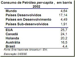 dieese petróleo