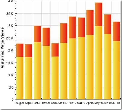 Stats July 2010 2