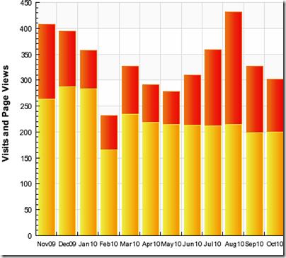 Stats October 2010 2