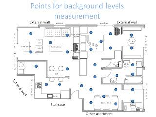 קבעו נקודות מדידה ברחבי הבית