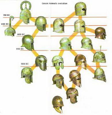 Evolución del casco griego