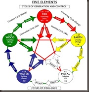 FENG SHUI ELEMENT CYCLE