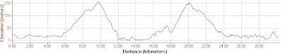 Bay To Bay 30 km 2010 Route Elevation Profile