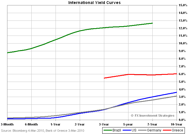 Greek-Yields
