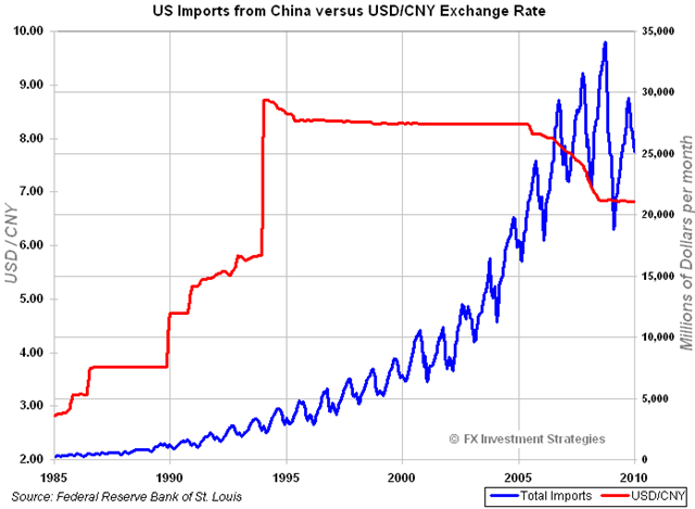 ChinaImports-vs-USDCNY
