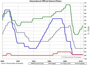 Intl-Rates