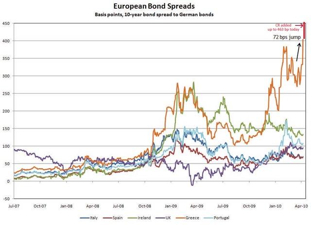 EuroBondSpreads