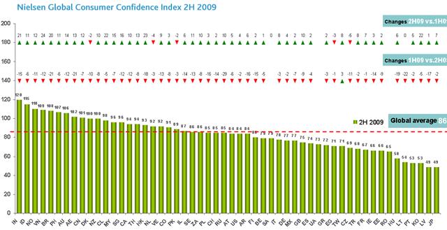 globalindex2H2009