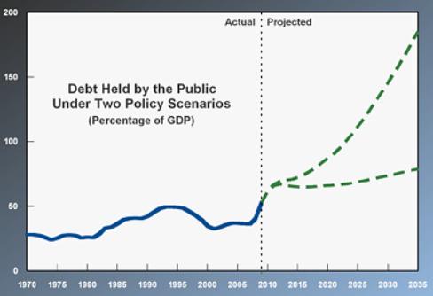 CBO-outlook