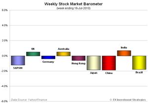 Stock-2010-0716