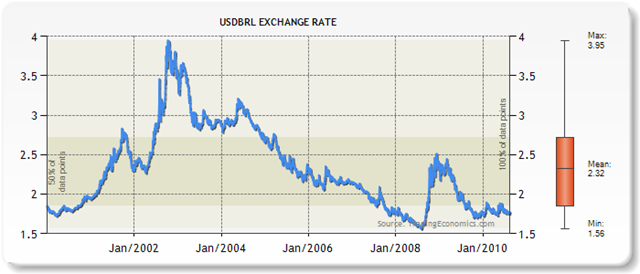 USDBRL-Exchange-Rate-Chart-000002
