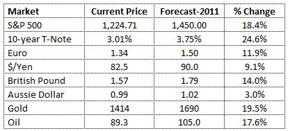 GS-forecast