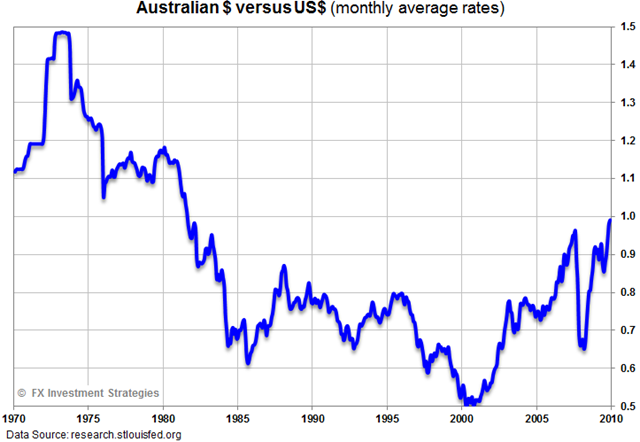 Aussie-Dollar-historic