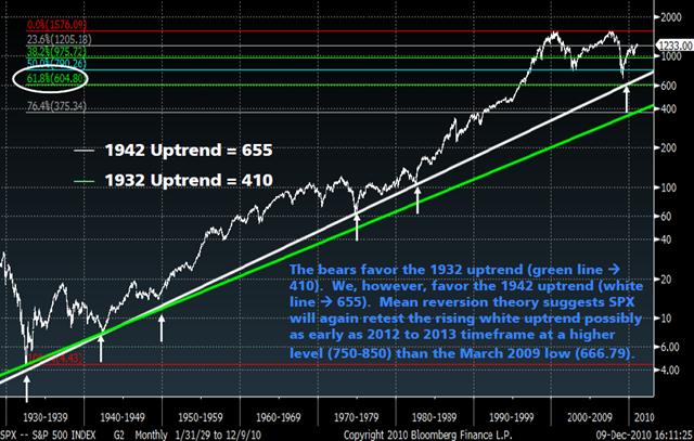 SPX-long-term-trend