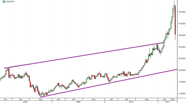 Silver-weekly