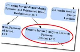 4_RemoveLeavenFromHome