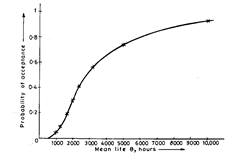 OC curve for a test of 5000 item hours with acceptance number of 1 (based on assumption of a constant failure rate).