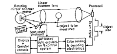Schematic of scanning laser gauge