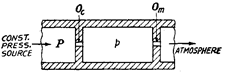 Theory of pneumatic gauging