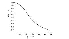 Characteristic curve of pneumatic gauge