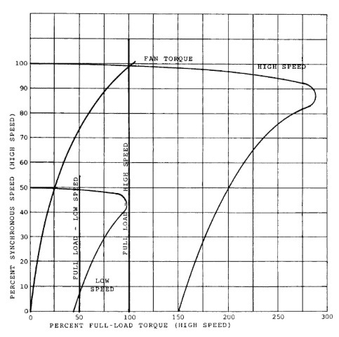 Speed-torque curves for a variable-torque, one-winding, two-speed motor.