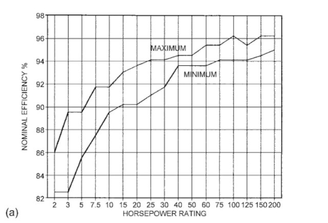 Range of nominal efficiency for current industry energy-efficient open 1800-rpm induction motors.