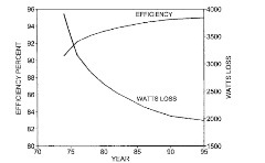 Loss reduction and efficiency improvement trend for 50-hp, 1800-rpm induction motor.