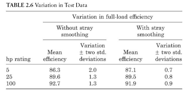 Variation in Test Data