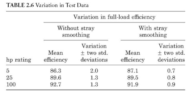 Variation in Test Data