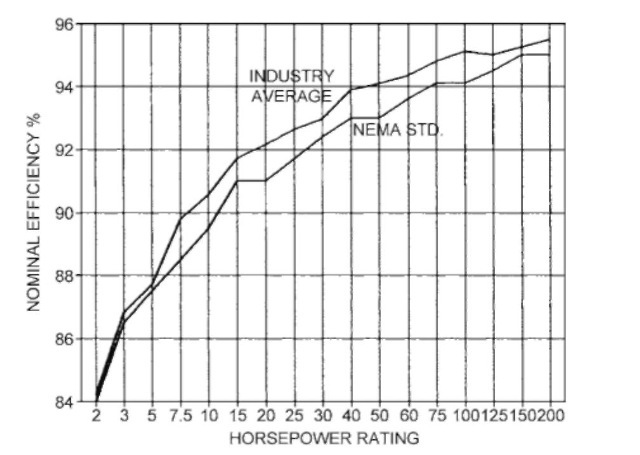 Comparison of NEMA nominal efficiency and available industry average efficiency for 1800-rpm open energy-efficient motors.