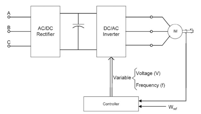 ac drive block diagram ac image wiring diagram v f control of induction motor block diagram wiring schematics on ac drive block diagram