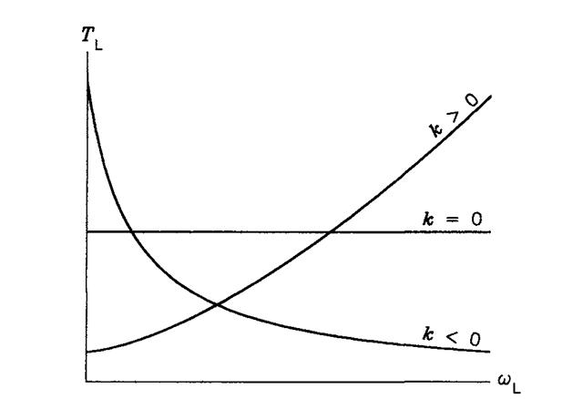 Mechanical characteristics of common loads.