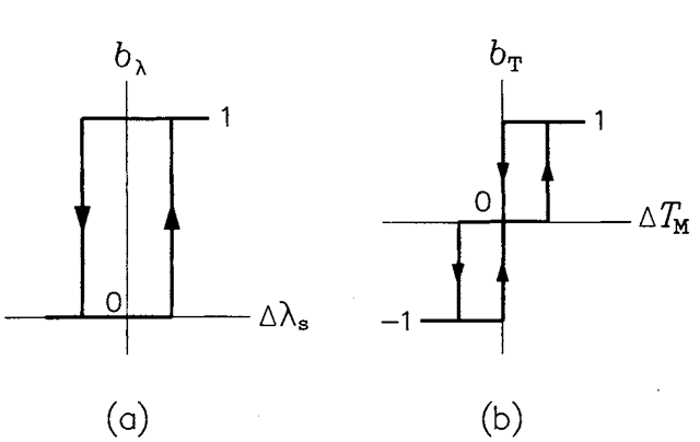 Characteristics of: (a) flux controller, (b) torque controller.