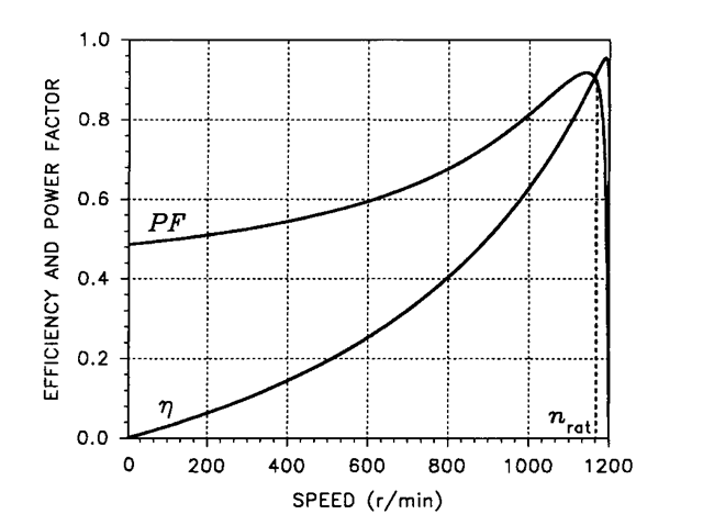 Steady State Characteristics Induction Motor