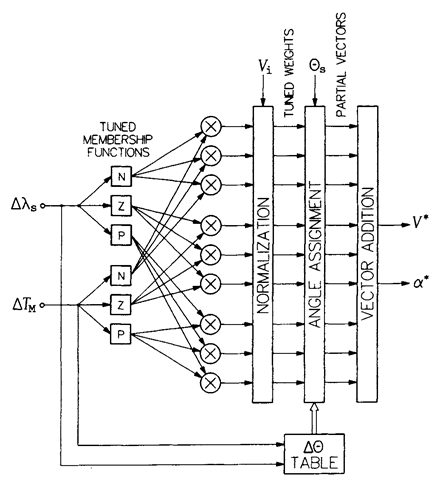 MACHINE INTELLIGENCE CONTROLLERS (Induction Motor)