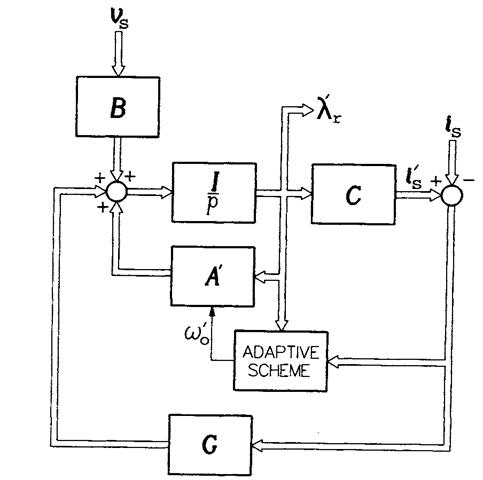 SPEED CALCULATORS (Induction Motor)