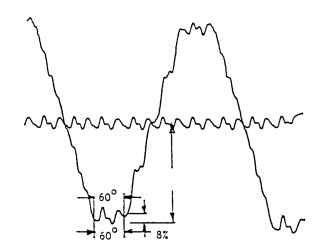 Static torque function: 24 slots, 85° arc, no skew.