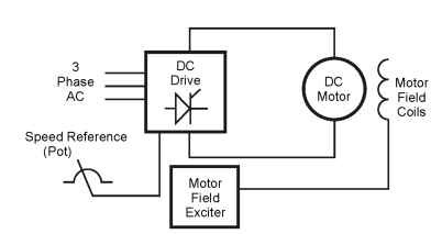 Types of Drives, Features and Principles (Motors And Drives)