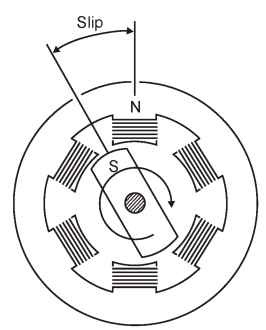 Slip in an induction motor