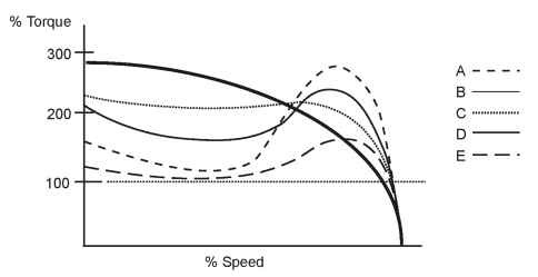 Comparison of NEMA Designs (speed/torque characteristics)