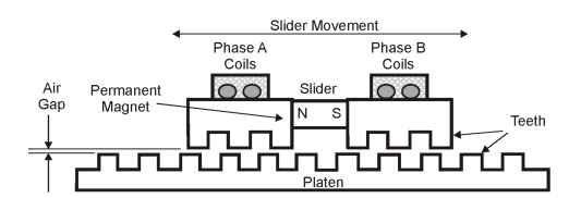 Linear stepper motor design