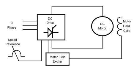 Dc Drives Motors And. Dc Drive Construction. Wiring. 24vdc Motor Wire Diagram 3 At Scoala.co