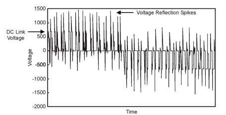 Motor terminal voltage