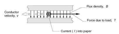 Diagrammatic sketch of primitive linear d.c. motor